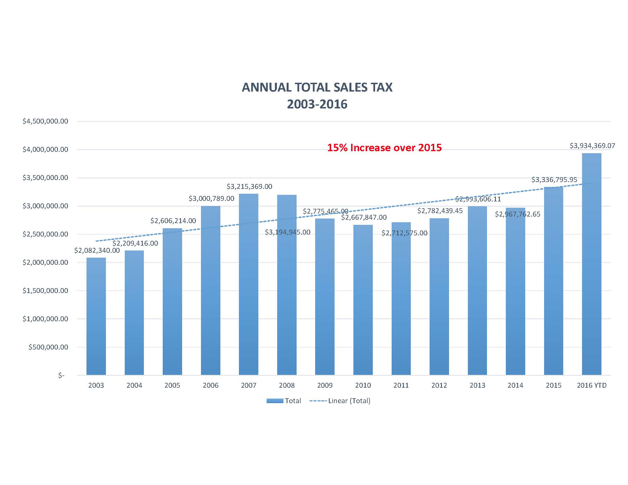 8.0 YE QUARTERLY SALES TAX REPORTS FOR TOWN BOARD_Page_01