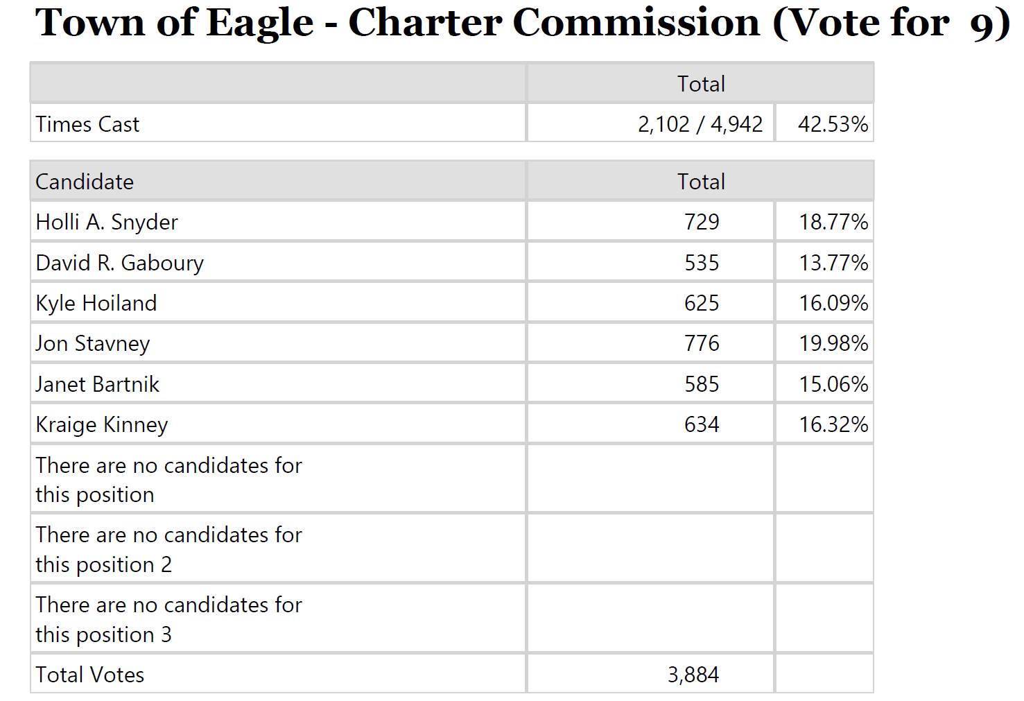 2019 Charter Commmission Final Vote