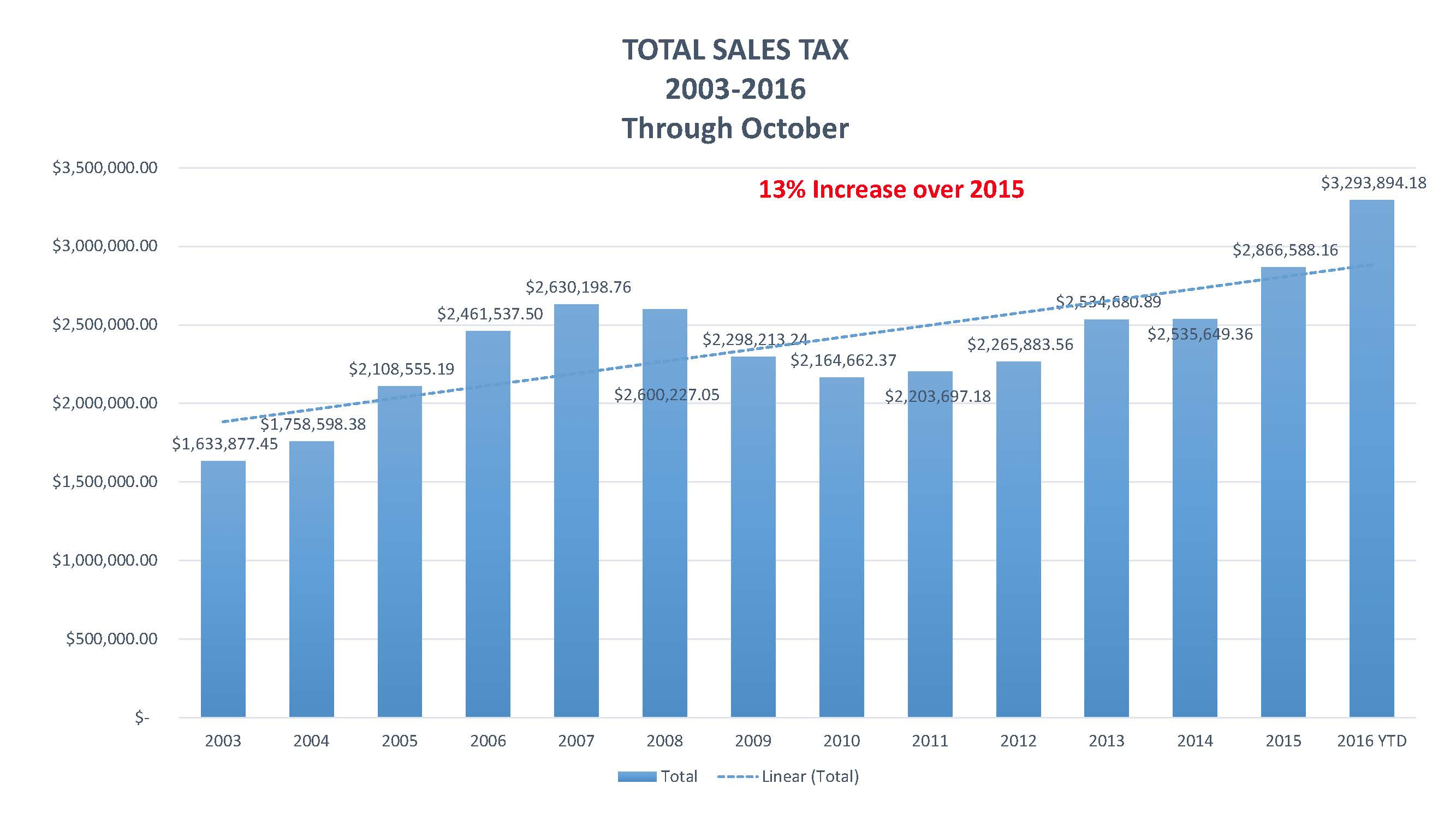 QUARTERLY SALES TAX REPORTS FOR TOWN BOARD_Page_01